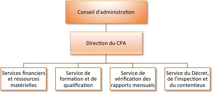 Organigramme d'administration